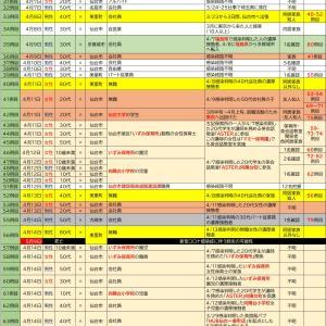 7/3【新型コロナウイルス】宮城県感染者情報