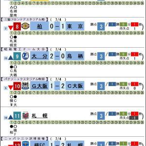 7/4【Jリーグ順位】第2節 広島・東京・C大阪が連勝!