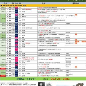7/28【新型コロナウイルス】宮城県感染者情報