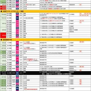 8/3【新型コロナウイルス】宮城県感染者情報