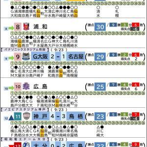 9/23【Jリーグ順位表】第18節