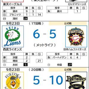 9/23【プロ野球順位表】楽天、今季初の4連勝!