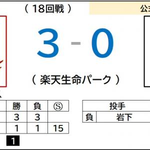 9/24【楽天イーグルス】vs ロッテ(18回戦)