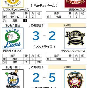 10/18【プロ野球順位表】勝つ気持ちが見えない楽天