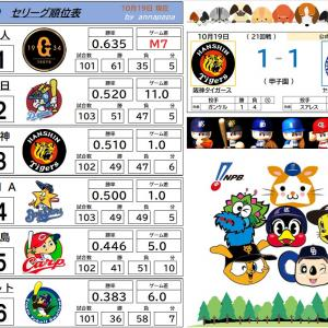 10/19【セリーグ順位表】阪神 vs ヤクルト(21回戦)