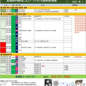 10/25【新型コロナウイルス】宮城県感染者情報(30名確認)