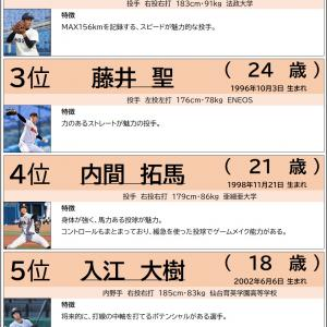 10/26【ベガルタ仙台】ニュース 2020ドラフト会議指名選手