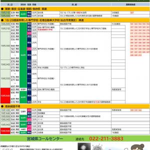 10/26【新型コロナウイルス】宮城県感染者情報(8名確認)