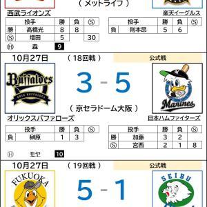 10/27【プロ野球順位表】ソフトバンク、優勝!