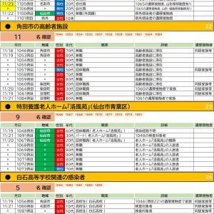 11/23【新型コロナウイルス】宮城県感染者情報(16名確認 1102-1117)