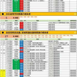 11/24【新型コロナウイルス】宮城県感染者情報(12名確認 1118-1129)