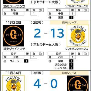 11/25【プロ野球日本シリーズ】ソフトバンク、圧巻の4連勝で巨人を下す!