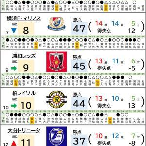 11/28【Jリーグ順位表】第30節 名古屋 vs 大分、広島 vs 札幌