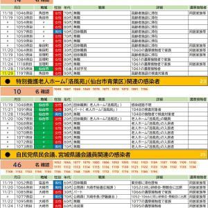 11/29【新型コロナウイルス】宮城県感染者情報(7名確認 1197-1203)