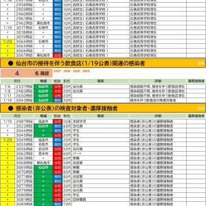 1/20【新型コロナウイルス】宮城県感染者情報(45名確認 3048-3092)