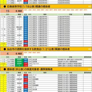 1/21【新型コロナウイルス】宮城県感染者情報(51名確認 3093-3143)