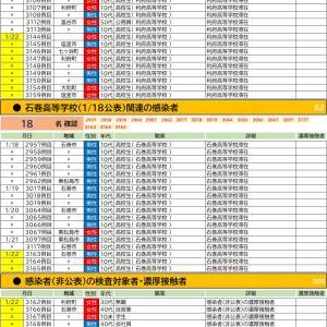 1/22【新型コロナウイルス】宮城県感染者情報(51名確認 3144-3194)