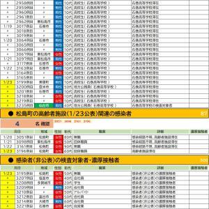 1/23【新型コロナウイルス】宮城県感染者情報(48名確認 3195-3242)