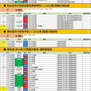 1/26【新型コロナウイルス】宮城県感染者情報(27名確認 3278-3304)