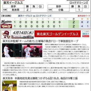 4/14【楽天イーグルス】公式戦 vs ロッテ(5回戦)