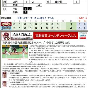 4/17【楽天イーグルス】公式戦 vs 日本ハム(5回戦)