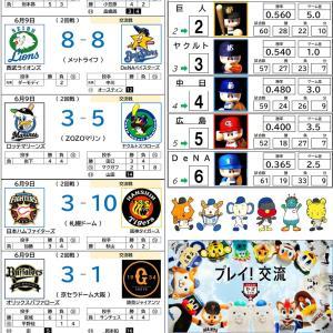 6/9【プロ野球順位表】楽天、交流戦首位1日で返上