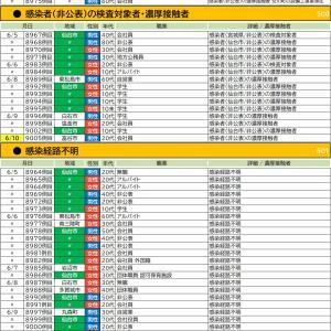6/10【新型コロナウイルス】宮城県感染者情報(9名確認 9005-9013)