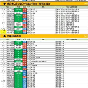 6/11【新型コロナウイルス】宮城県感染者情報(8名確認 9014-9021)