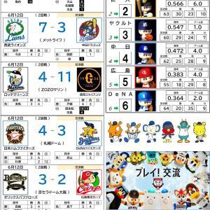 6/12【プロ野球順位表】オリックス、交流戦の優勝決まる!