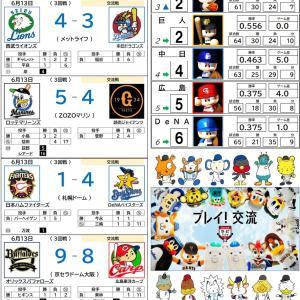 6/13【プロ野球順位表】楽天、今季初の同一カード3連敗