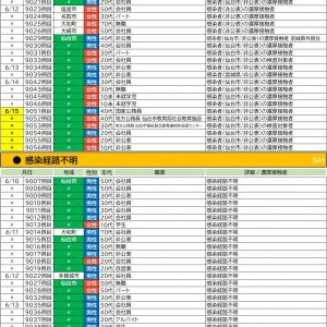 6/15【新型コロナウイルス】宮城県感染者情報(10名確認 9047-9056)