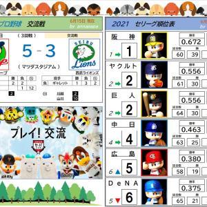 6/15【プロ野球順位表】広島 vs 西武(3回戦)