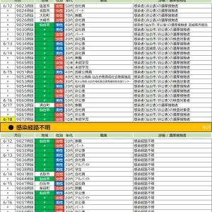 6/18【新型コロナウイルス】宮城県感染者情報(4名確認 9069-9072)