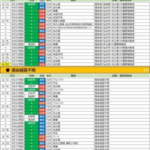 6/22【新型コロナウイルス】宮城県感染者情報(7名確認 9080-9086)