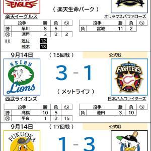 9/14【プロ野球順位表】ロッテ、引き分けを挟み5連勝!!