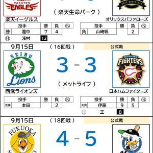 9/15【プロ野球順位表】ロッテ サヨナラ、首位堅守!