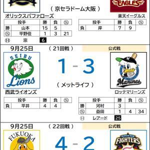9/25【プロ野球順位表】楽天連勝ならず