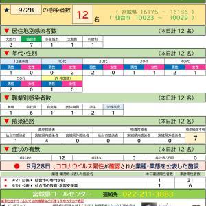 9/28【新型コロナウイルス】宮城県感染者情報(12名確認 16175-16186)