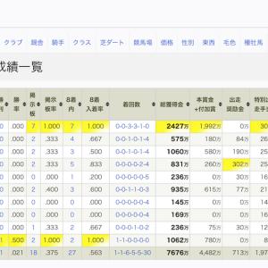 2019年反省会 -データ編-