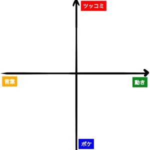 【お笑い】漫才コンビを分類してみた✳︎マトリクス分析
