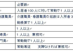 福祉サービス24回試験用(介護老人福祉施設)4月12日