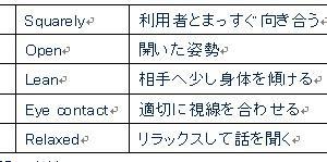 福祉サービス24回試験用(面接技術)1月16日