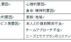 福祉サービス24回試験用(支援困難事例)1月17日