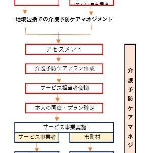 介護支援24回試験用(介護予防ケアマネジメント)5月13日