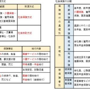 介護支援(社会保障・社会保険制度)2月27日