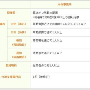 福祉サービス24回試験用(小規模多機能型居宅介護)7月8日