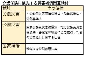介護支援24回試験用(他法との給付調整関係)7月31日