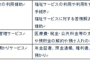 福祉サービス*24回試験用(日常生活自立支援事業)7月21日