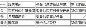 介護支援分野(介護保険審査会+要介護認定・要支援認定等)9月6日