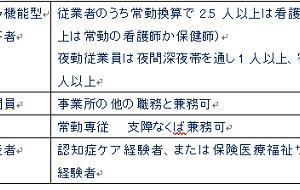 保健医療24回試験用(看護小規模多機能型居宅介護)12月4日